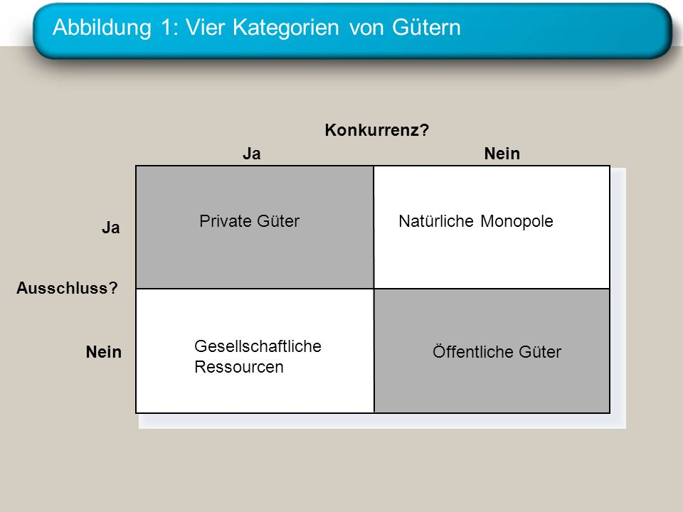 Abbildung 1: Vier Kategorien von Gütern Konkurrenz? Ja Nein Private GüterNatürliche Monopole Nein Ausschluss? Gesellschaftliche Ressourcen Öffentliche