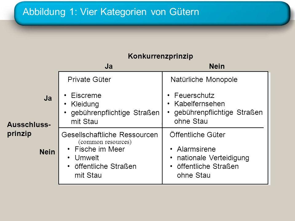 Abbildung 1: Vier Kategorien von Gütern Konkurrenzprinzip Ja Eiscreme Kleidung gebührenpflichtige Straßen mit Stau Feuerschutz Kabelfernsehen gebühren