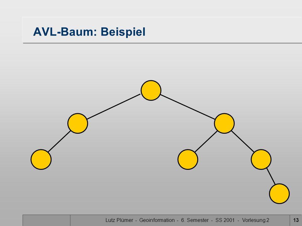 Lutz Plümer - Geoinformation - 6. Semester - SS 2001 - Vorlesung 213 AVL-Baum: Beispiel