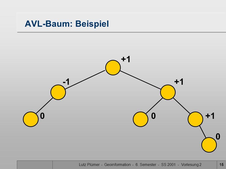Lutz Plümer - Geoinformation - 6. Semester - SS 2001 - Vorlesung 215 AVL-Baum: Beispiel 00 0 +1 +1