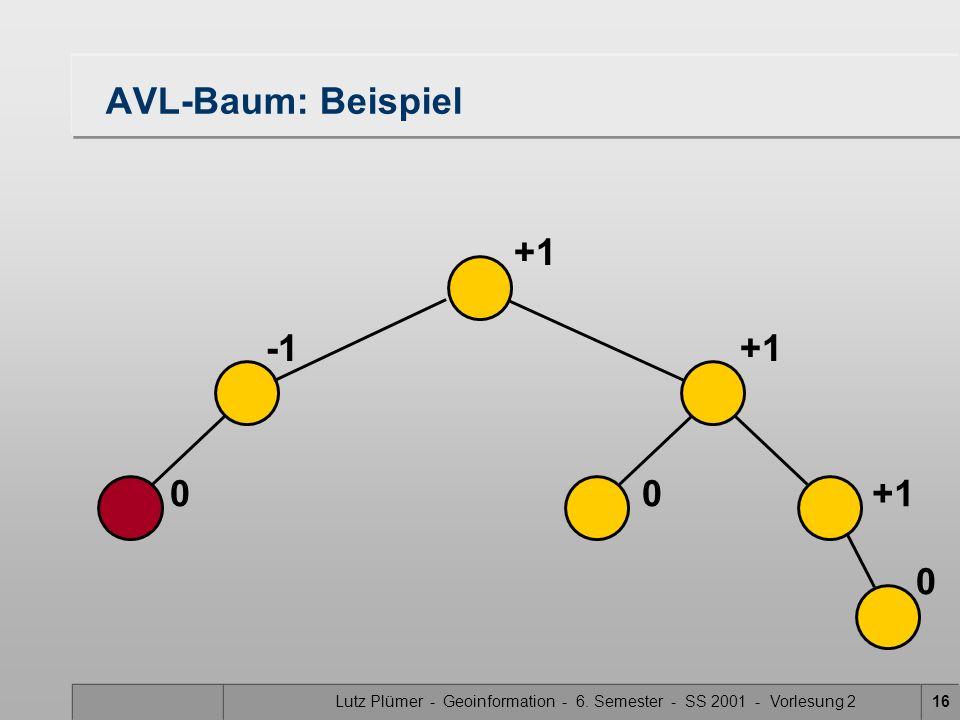 Lutz Plümer - Geoinformation - 6. Semester - SS 2001 - Vorlesung 216 AVL-Baum: Beispiel 00 0 +1 +1