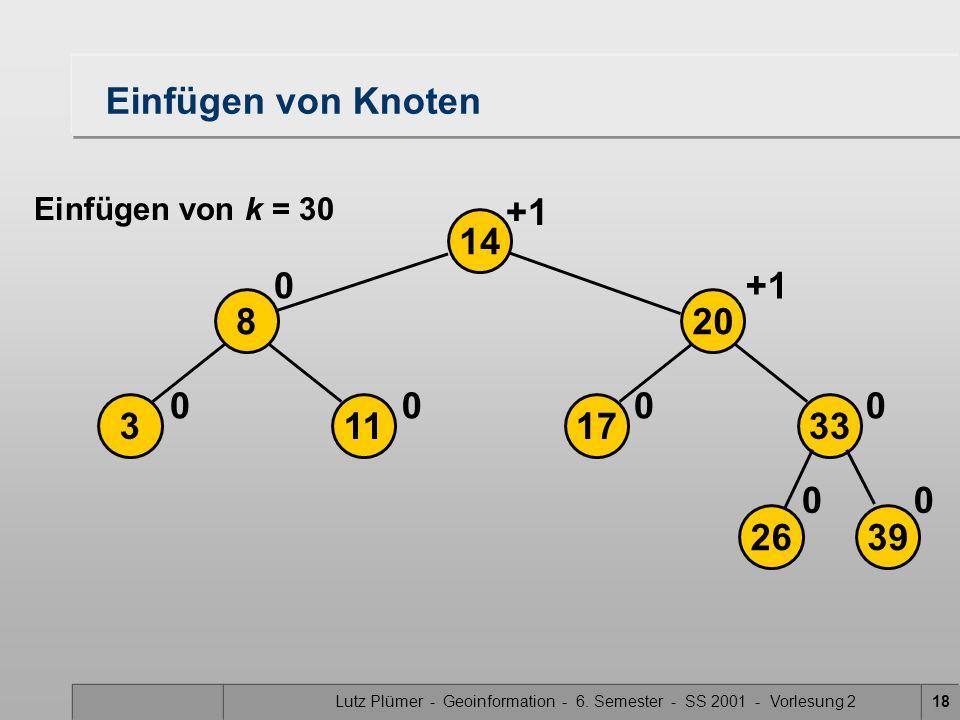 Lutz Plümer - Geoinformation - 6. Semester - SS 2001 - Vorlesung 218 Einfügen von Knoten 2639 17113 208 33 14 00 0000 0+1 Einfügen von k = 30