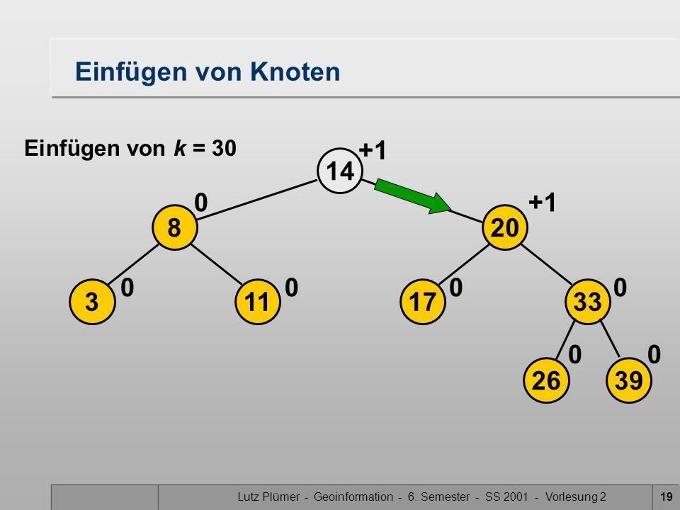 Lutz Plümer - Geoinformation - 6. Semester - SS 2001 - Vorlesung 219 14 113 8 00 0 2639 17 20 33 00 00 +1 Einfügen von Knoten Einfügen von k = 30 +1