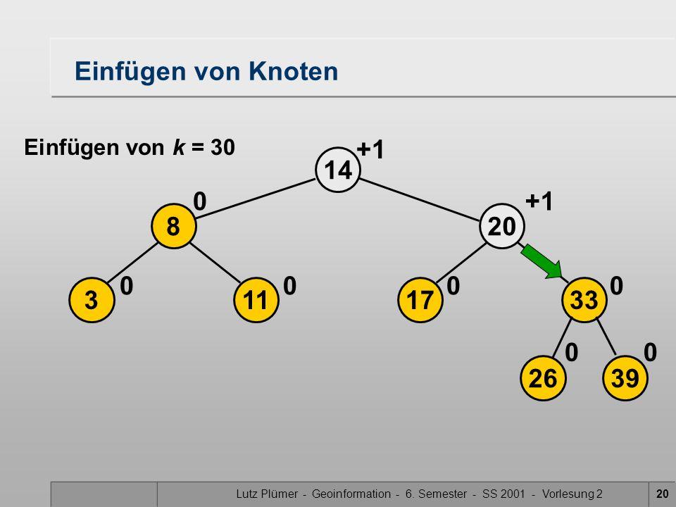 Lutz Plümer - Geoinformation - 6. Semester - SS 2001 - Vorlesung 220 14 113 8 00 0 2639 17 20 33 00 00 +1 Einfügen von Knoten Einfügen von k = 30 +1