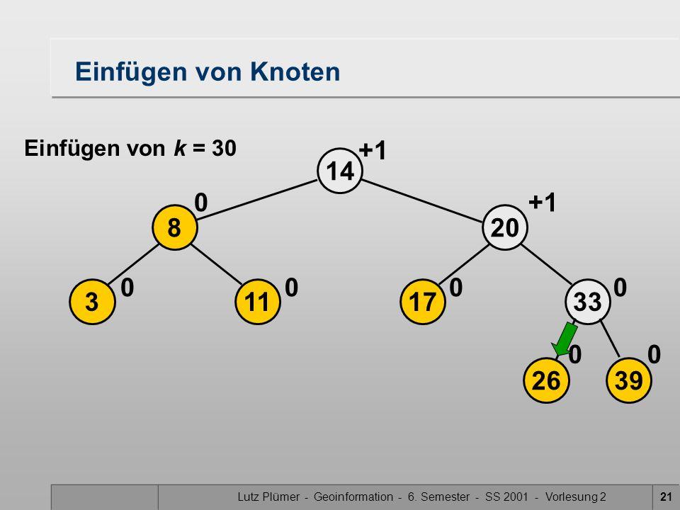 Lutz Plümer - Geoinformation - 6. Semester - SS 2001 - Vorlesung 221 17 20 14 0 2639 33 00 0 113 8 00 0 +1 Einfügen von Knoten Einfügen von k = 30 +1