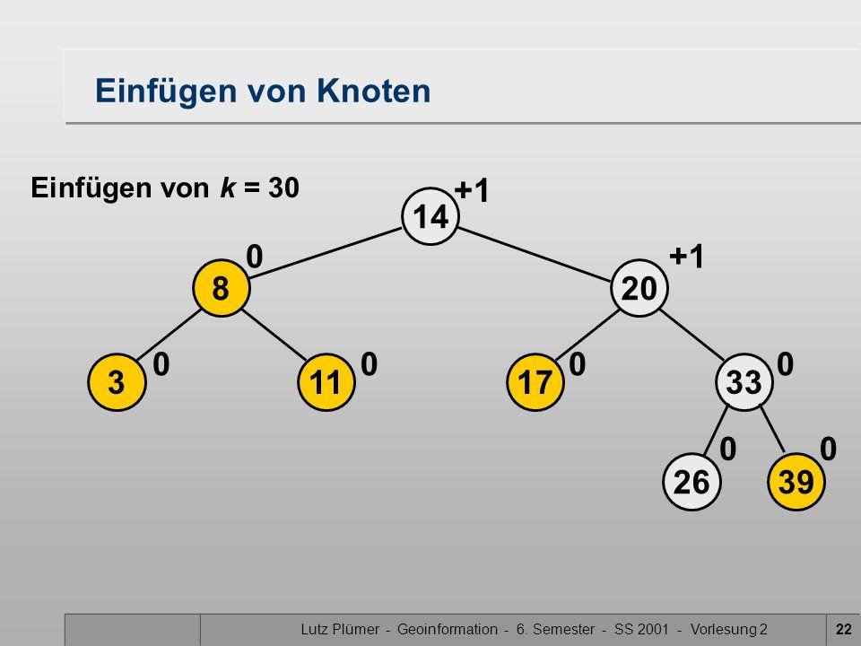 Lutz Plümer - Geoinformation - 6. Semester - SS 2001 - Vorlesung 222 17 20 14 0 2639 33 00 0 113 8 00 0 +1 Einfügen von Knoten Einfügen von k = 30 +1