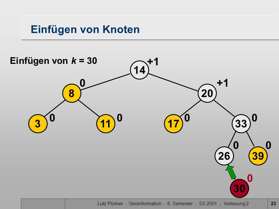 Lutz Plümer - Geoinformation - 6. Semester - SS 2001 - Vorlesung 223 14 30 2639 33 00 0 113 8 00 0 17 20 0 +1 0 Einfügen von Knoten Einfügen von k = 3