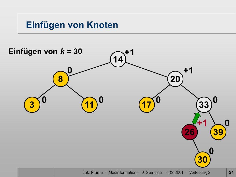 Lutz Plümer - Geoinformation - 6. Semester - SS 2001 - Vorlesung 224 14 +1 113 8 00 0 17 20 0 +1 30 2639 33 0 0 0 Einfügen von Knoten Einfügen von k =