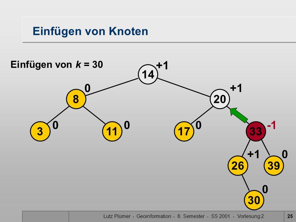 Lutz Plümer - Geoinformation - 6. Semester - SS 2001 - Vorlesung 225 17 20 14 0 113 8 00 0 +1 2639 33 30 0+1 0 Einfügen von Knoten Einfügen von k = 30