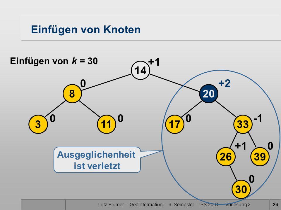 Lutz Plümer - Geoinformation - 6. Semester - SS 2001 - Vorlesung 226 17 20 14 0 113 8 00 0 +2 2639 33 30 0+1 0 Ausgeglichenheit ist verletzt Einfügen