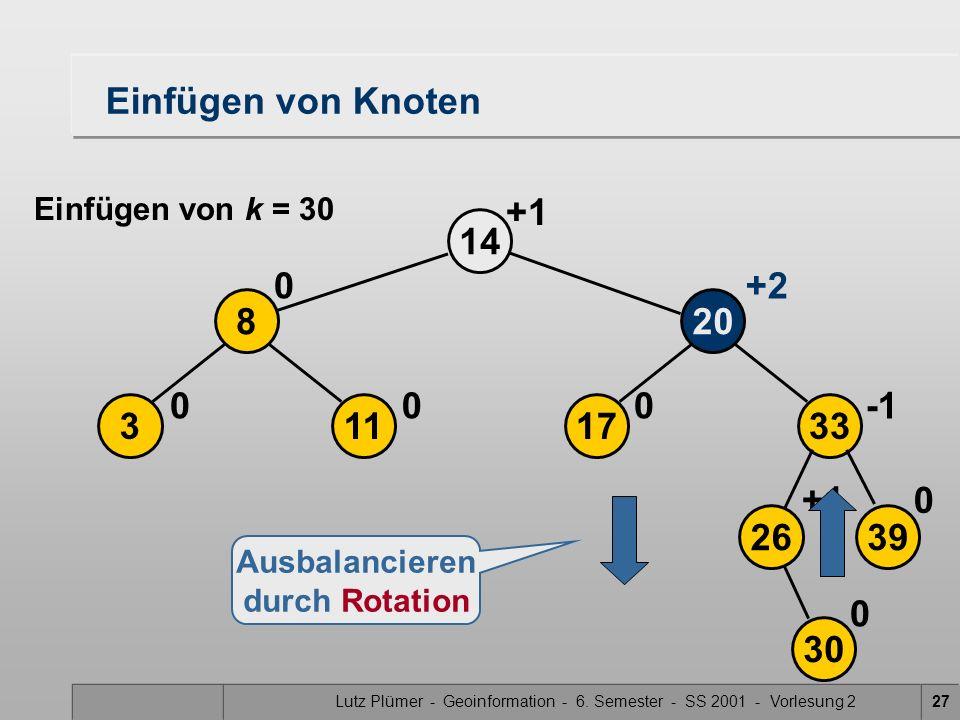 Lutz Plümer - Geoinformation - 6. Semester - SS 2001 - Vorlesung 227 17 20 14 0 113 8 00 0+2 2639 33 30 0+1 0 Ausbalancieren durch Rotation Einfügen v