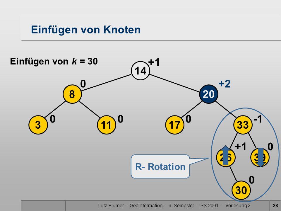 Lutz Plümer - Geoinformation - 6. Semester - SS 2001 - Vorlesung 228 2639 17113 208 33 14 30 0+1 000 0+2 0 Einfügen von Knoten R- Rotation Einfügen vo