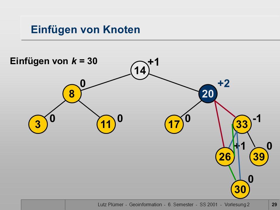 Lutz Plümer - Geoinformation - 6. Semester - SS 2001 - Vorlesung 229 17 20 14 0 113 8 00 0 +2 2639 33 30 0+1 0 Einfügen von Knoten Einfügen von k = 30
