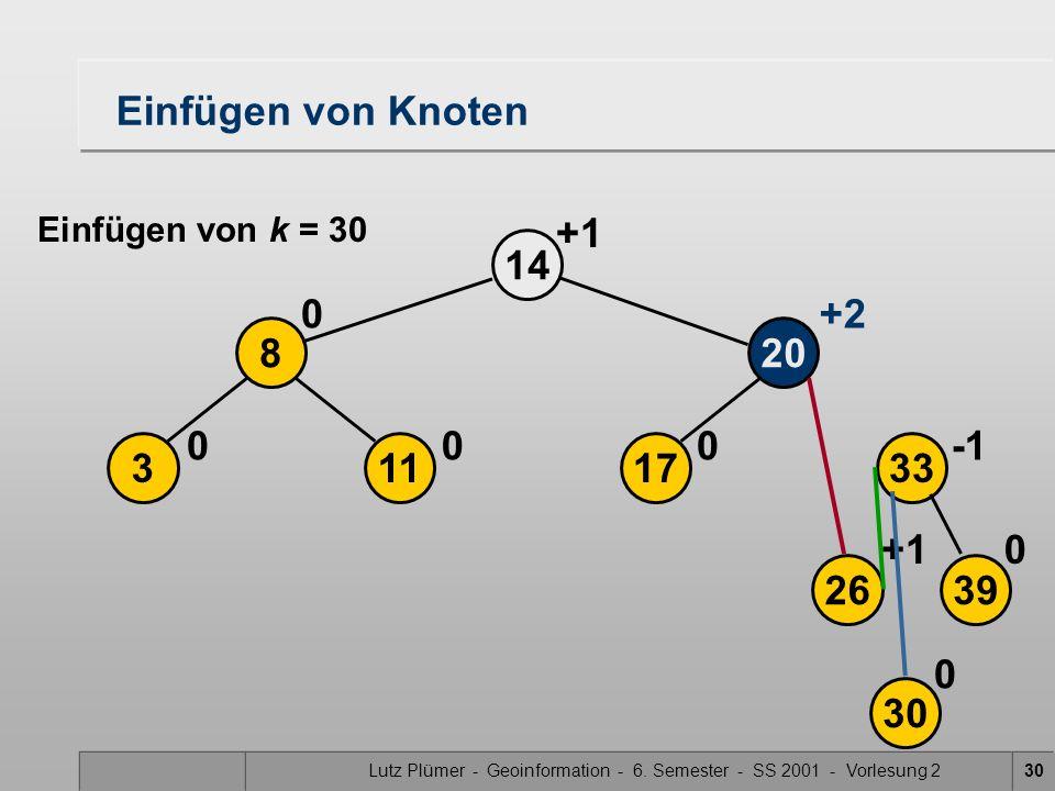 Lutz Plümer - Geoinformation - 6. Semester - SS 2001 - Vorlesung 230 2639 17113 208 33 14 30 0+1 000 0+2 0 Einfügen von Knoten Einfügen von k = 30 +1