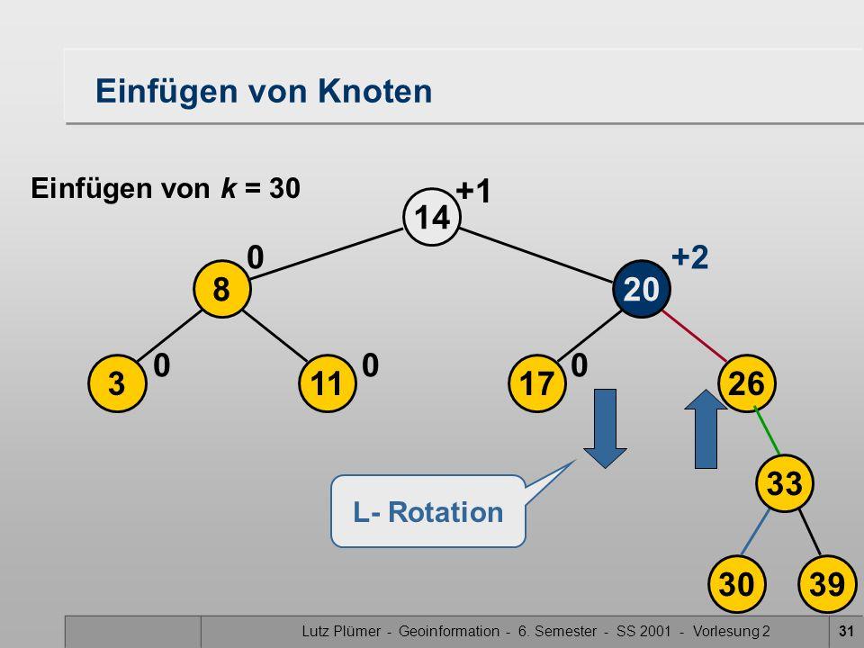 Lutz Plümer - Geoinformation - 6. Semester - SS 2001 - Vorlesung 231 17 20 14 0 113 8 00 0 +2 26 3039 33 L- Rotation Einfügen von Knoten Einfügen von