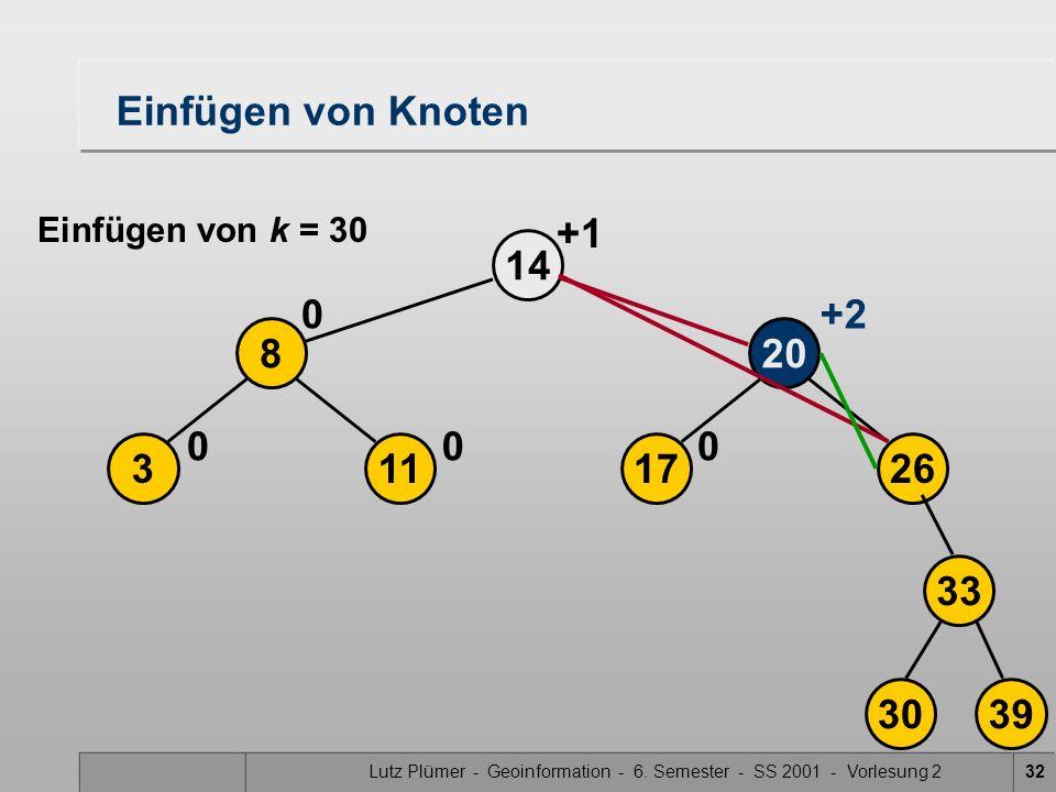 Lutz Plümer - Geoinformation - 6. Semester - SS 2001 - Vorlesung 232 17 20 26 14 0 113 8 00 0+2 3039 33 Einfügen von Knoten Einfügen von k = 30 +1
