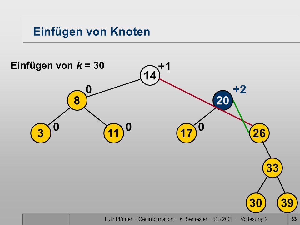 Lutz Plümer - Geoinformation - 6. Semester - SS 2001 - Vorlesung 233 17113 208 26 14 000 0+2 3039 33 Einfügen von Knoten Einfügen von k = 30 +1