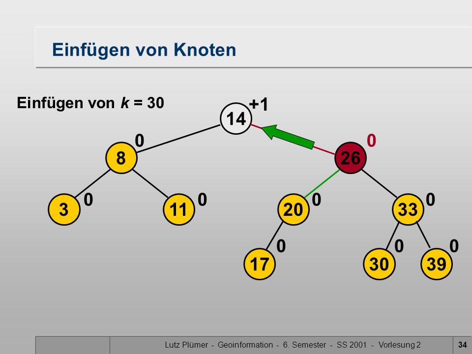 Lutz Plümer - Geoinformation - 6. Semester - SS 2001 - Vorlesung 234 26 14 113 8 00 00 Einfügen von Knoten Einfügen von k = 30 39 2033 00 00 0 1730 +1