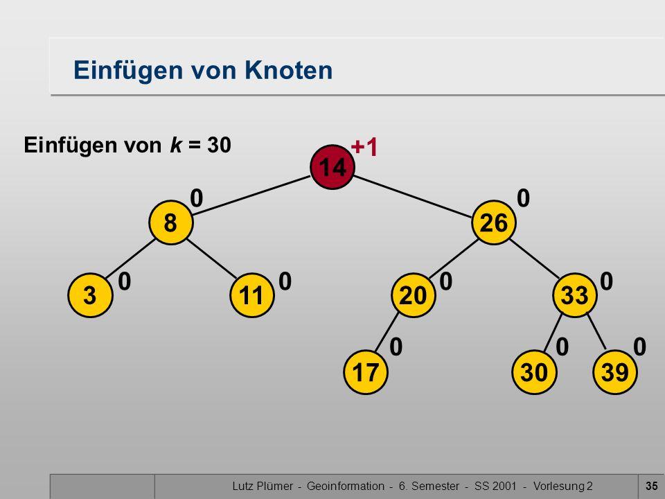 Lutz Plümer - Geoinformation - 6. Semester - SS 2001 - Vorlesung 235 113 268 14 0 00 00 17 Einfügen von Knoten Einfügen von k = 30 39 2033 0 00 0 30 +
