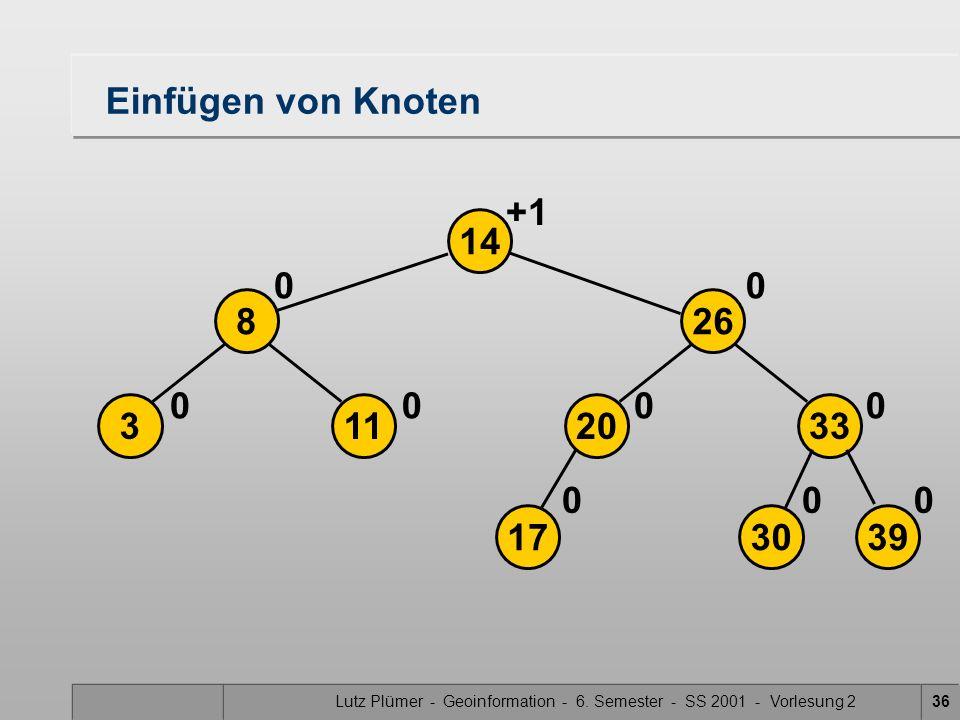 Lutz Plümer - Geoinformation - 6. Semester - SS 2001 - Vorlesung 236 39 20113 268 33 14 00 0000 00 0 1730 Einfügen von Knoten +1
