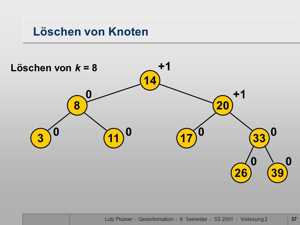 Lutz Plümer - Geoinformation - 6. Semester - SS 2001 - Vorlesung 237 Löschen von Knoten 2639 17113 208 33 14 00 0000 0+1 Löschen von k = 8