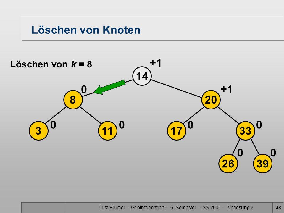 Lutz Plümer - Geoinformation - 6. Semester - SS 2001 - Vorlesung 238 Löschen von Knoten 2639 17113 208 33 14 00 0000 0+1 Löschen von k = 8