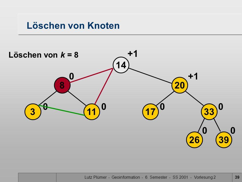 Lutz Plümer - Geoinformation - 6. Semester - SS 2001 - Vorlesung 239 Löschen von Knoten 113 8 14 00 0 2639 17 20 33 00 00 +1 Löschen von k = 8