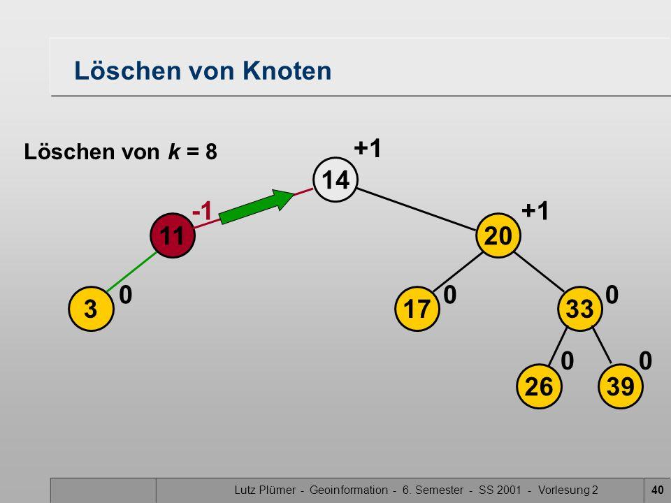 Lutz Plümer - Geoinformation - 6. Semester - SS 2001 - Vorlesung 240 Löschen von Knoten 3 14 0 11 2639 17 20 33 00 00 +1 Löschen von k = 8