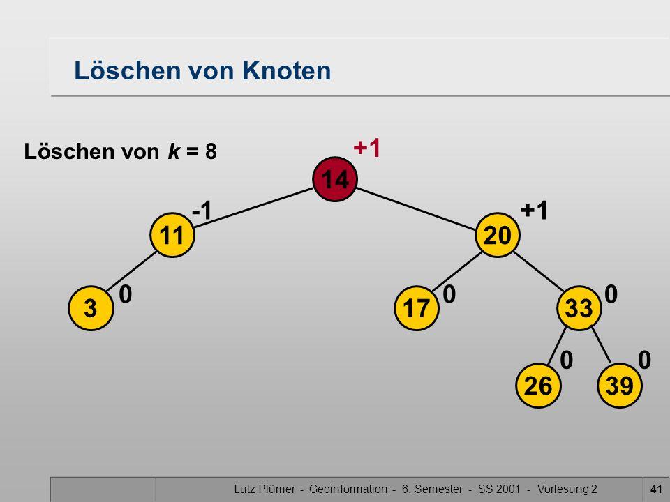 Lutz Plümer - Geoinformation - 6. Semester - SS 2001 - Vorlesung 241 Löschen von Knoten 3 14 0 11 2639 17 20 33 00 00 +1 Löschen von k = 8