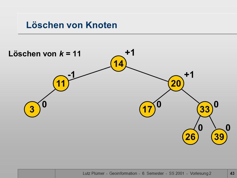 Lutz Plümer - Geoinformation - 6. Semester - SS 2001 - Vorlesung 243 Löschen von Knoten 3 14 0 11 2639 17 20 33 00 00 +1 Löschen von k = 11
