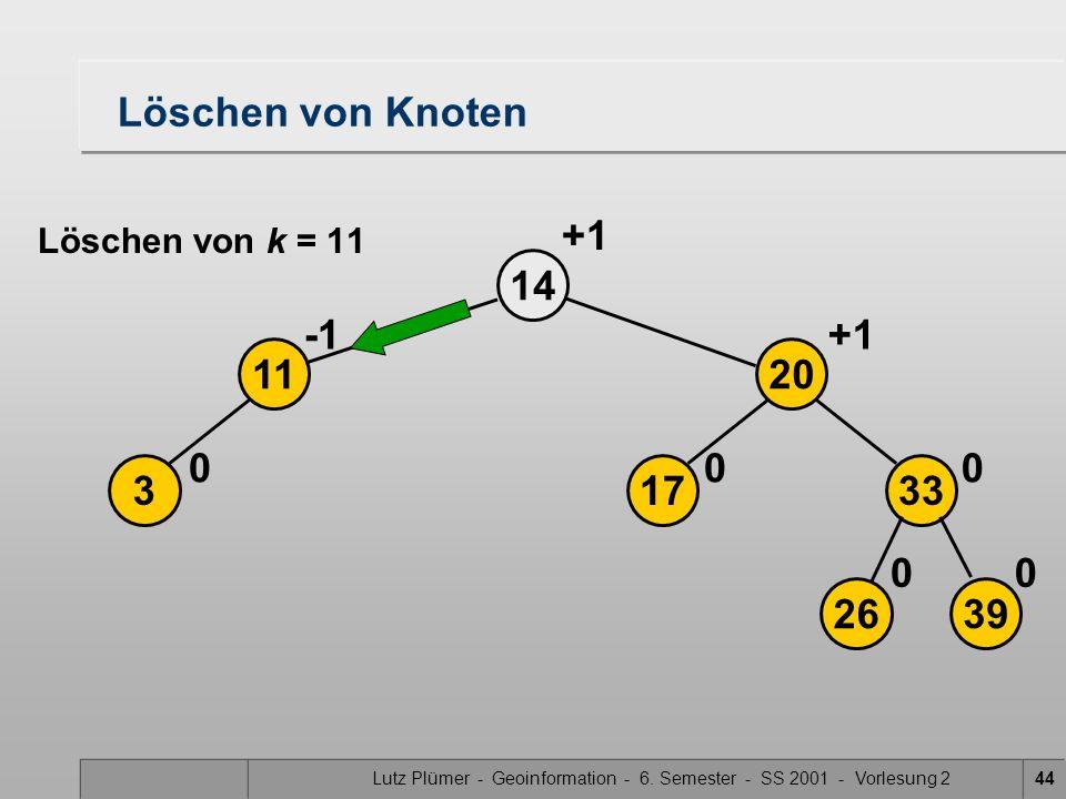 Lutz Plümer - Geoinformation - 6. Semester - SS 2001 - Vorlesung 244 Löschen von Knoten 3 14 0 11 2639 17 20 33 00 00 +1 Löschen von k = 11