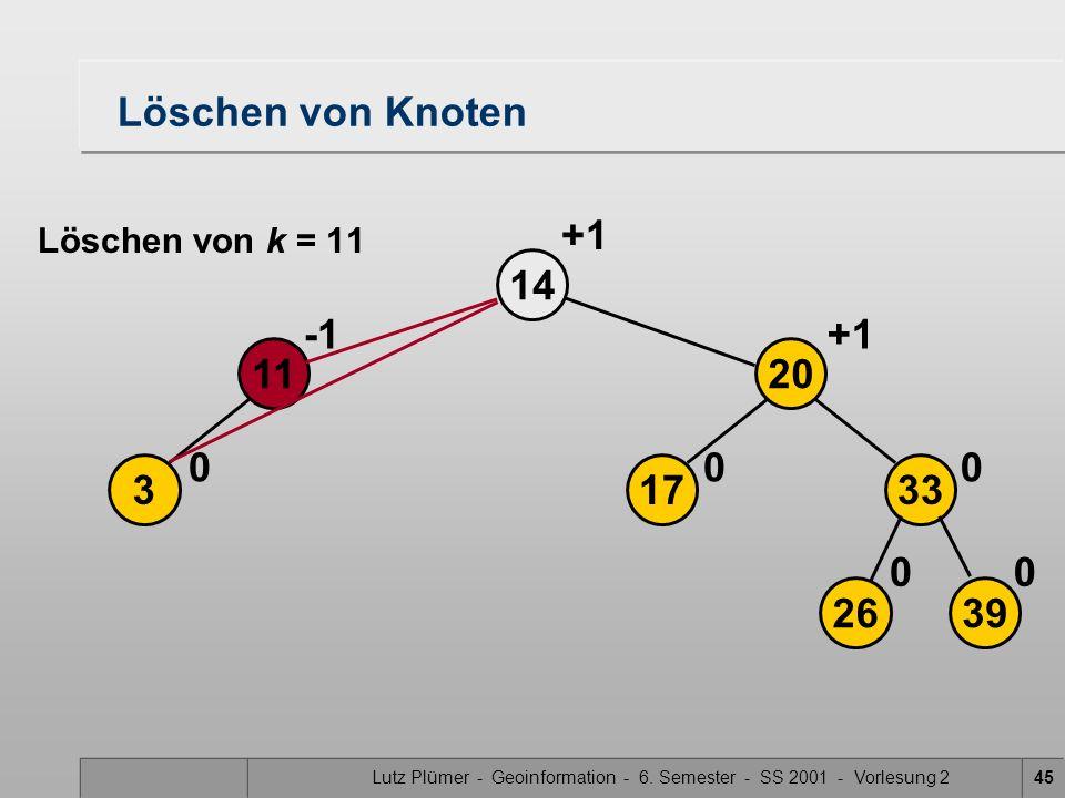 Lutz Plümer - Geoinformation - 6. Semester - SS 2001 - Vorlesung 245 Löschen von Knoten 3 14 0 11 2639 17 20 33 00 00 +1 Löschen von k = 11