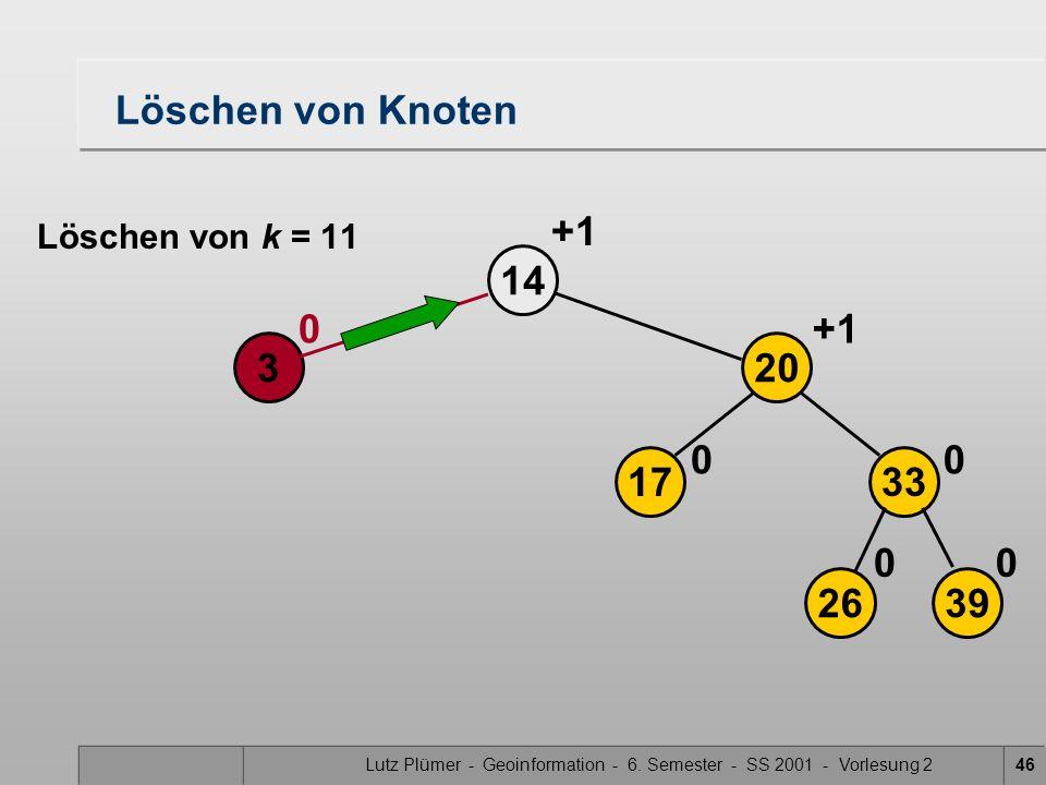Lutz Plümer - Geoinformation - 6. Semester - SS 2001 - Vorlesung 246 Löschen von Knoten 14 3 0 2639 17 20 33 00 00 +1 Löschen von k = 11