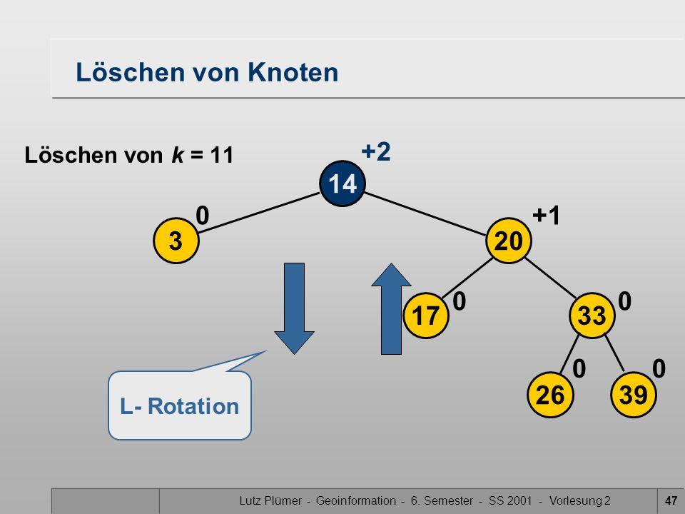 Lutz Plümer - Geoinformation - 6. Semester - SS 2001 - Vorlesung 247 Löschen von Knoten 14 3 0 2639 17 20 33 00 00 +1 +2 Löschen von k = 11 L- Rotatio