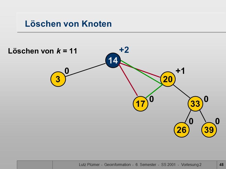 Lutz Plümer - Geoinformation - 6. Semester - SS 2001 - Vorlesung 248 Löschen von Knoten 14 3 0 2639 17 20 33 00 00 +1 +2 Löschen von k = 11