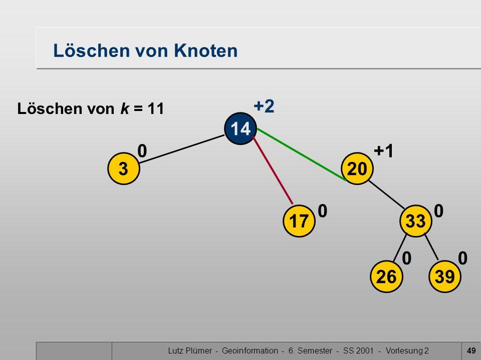 Lutz Plümer - Geoinformation - 6. Semester - SS 2001 - Vorlesung 249 Löschen von Knoten 14 3 0 2639 17 20 33 00 00 +1 +2 Löschen von k = 11