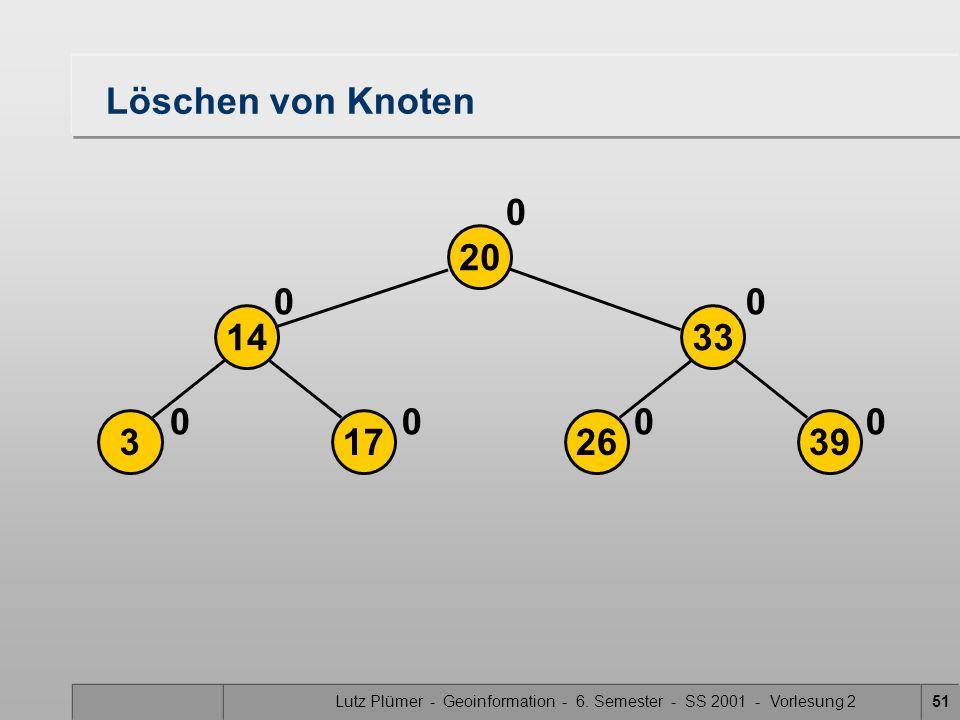 Lutz Plümer - Geoinformation - 6. Semester - SS 2001 - Vorlesung 251 26173 3314 39 20 0000 00 0 Löschen von Knoten