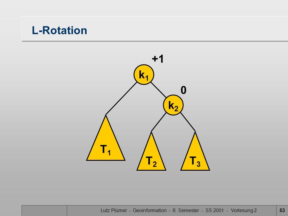 Lutz Plümer - Geoinformation - 6. Semester - SS 2001 - Vorlesung 253 L-Rotation T1T1 T2T2 T3T3 k1k1 k2k2 0 +1