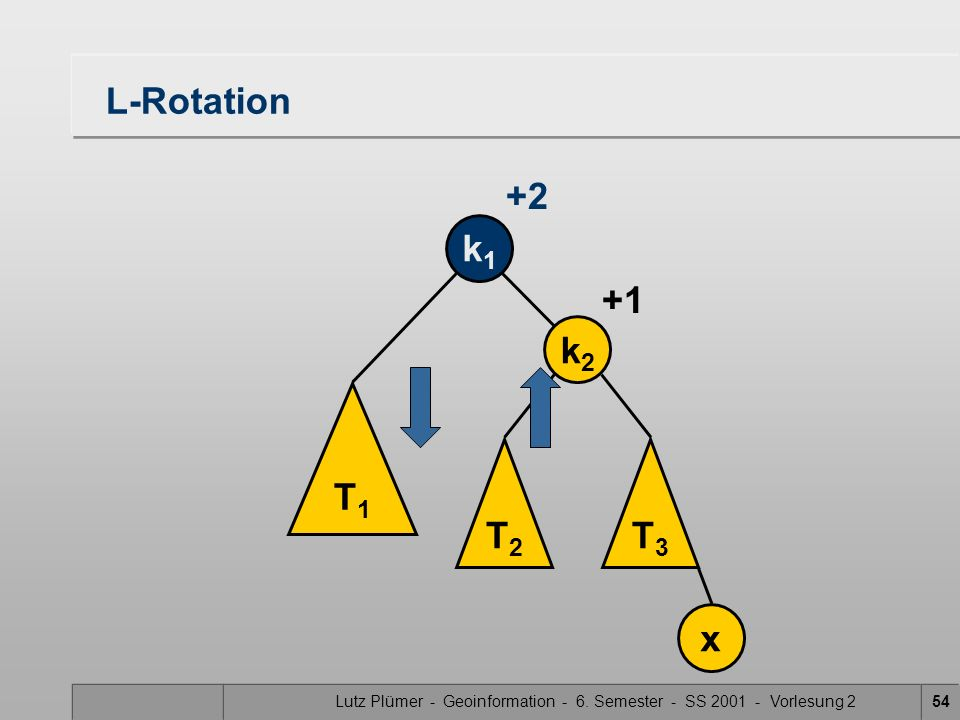 Lutz Plümer - Geoinformation - 6. Semester - SS 2001 - Vorlesung 254 L-Rotation T1T1 T2T2 T3T3 k1k1 k2k2 x +1 +2