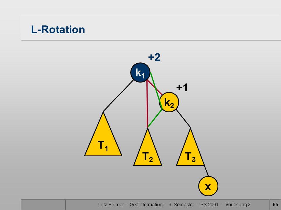 Lutz Plümer - Geoinformation - 6. Semester - SS 2001 - Vorlesung 255 L-Rotation T1T1 T2T2 T3T3 k1k1 k2k2 x +1 +2