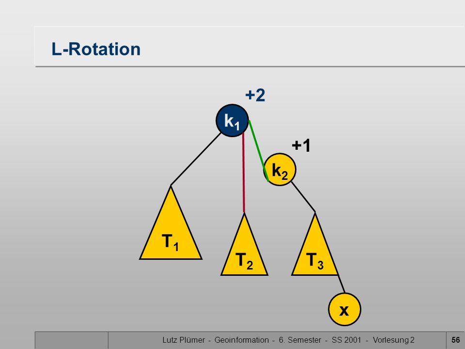 Lutz Plümer - Geoinformation - 6. Semester - SS 2001 - Vorlesung 256 L-Rotation T1T1 T2T2 T3T3 k1k1 k2k2 x +1 +2