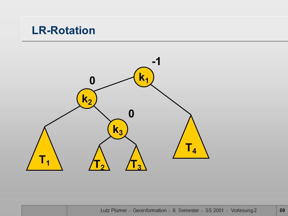 Lutz Plümer - Geoinformation - 6. Semester - SS 2001 - Vorlesung 259 LR-Rotation T1T1 k2k2 k1k1 0 T3T3 T4T4 k3k3 T2T2 0