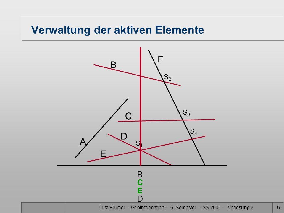 Lutz Plümer - Geoinformation - 6. Semester - SS 2001 - Vorlesung 26 Verwaltung der aktiven Elemente A B F C D E S1S1 S3S3 S2S2 S4S4 B E C D