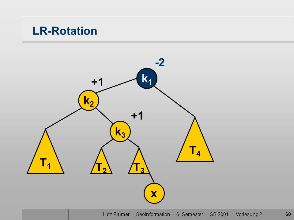 Lutz Plümer - Geoinformation - 6. Semester - SS 2001 - Vorlesung 260 LR-Rotation T1T1 k2k2 k1k1 x +1 -2 T3T3 T4T4 k3k3 T2T2 +1