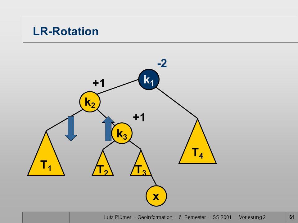 Lutz Plümer - Geoinformation - 6. Semester - SS 2001 - Vorlesung 261 LR-Rotation k1k1 -2 T4T4 T1T1 k2k2 x +1 T3T3 k3k3 T2T2