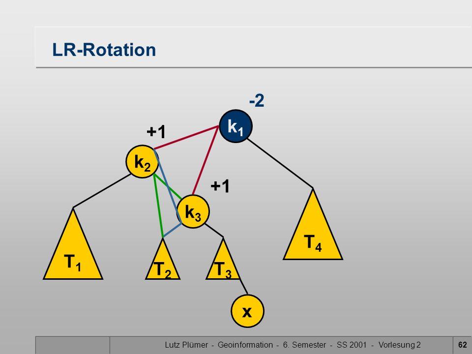 Lutz Plümer - Geoinformation - 6. Semester - SS 2001 - Vorlesung 262 LR-Rotation k1k1 -2 T1T1 k2k2 x +1 T3T3 T4T4 k3k3 T2T2