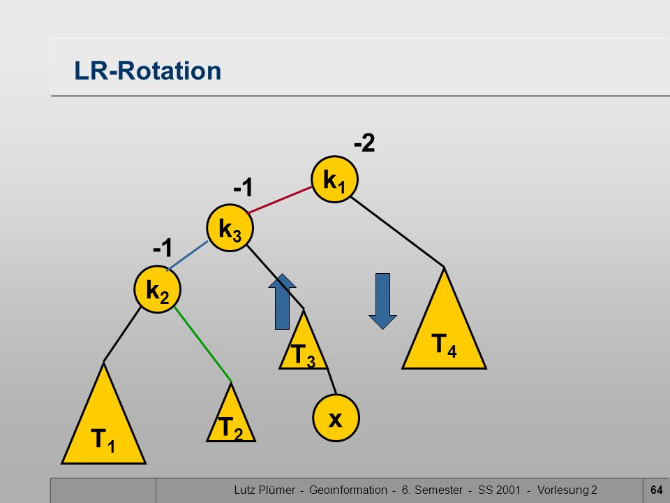 Lutz Plümer - Geoinformation - 6. Semester - SS 2001 - Vorlesung 264 LR-Rotation k1k1 -2 T4T4 T1T1 k2k2 x T3T3 k3k3 T2T2