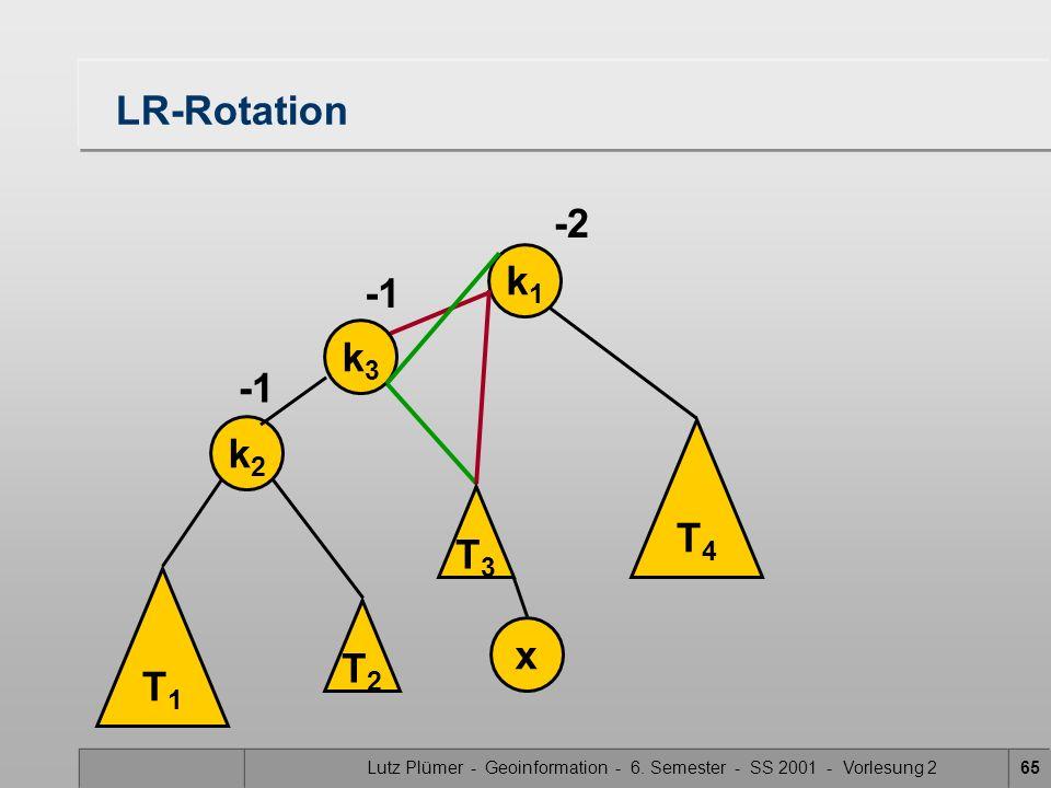 Lutz Plümer - Geoinformation - 6. Semester - SS 2001 - Vorlesung 265 LR-Rotation k1k1 -2 T1T1 k2k2 x T3T3 T4T4 k3k3 T2T2
