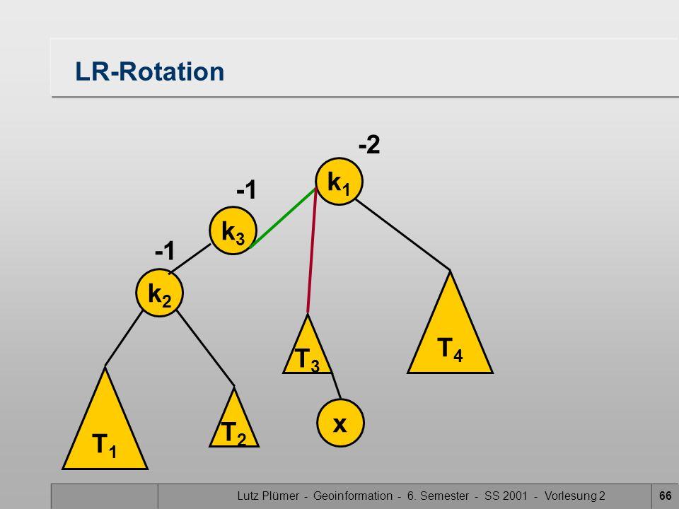 Lutz Plümer - Geoinformation - 6. Semester - SS 2001 - Vorlesung 266 LR-Rotation T1T1 k2k2 k1k1 x -2 T3T3 T4T4 k3k3 T2T2