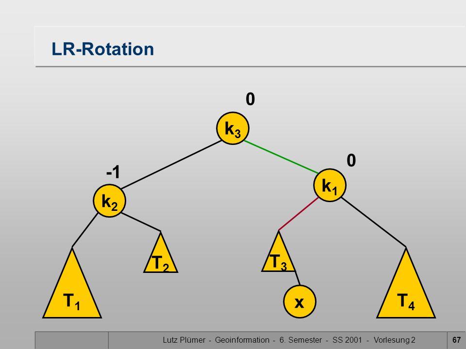 Lutz Plümer - Geoinformation - 6. Semester - SS 2001 - Vorlesung 267 LR-Rotation T1T1 k2k2 k1k1 x 0 0 T3T3 T4T4 k3k3 T2T2